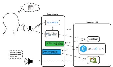 Developing an Online/Offline Voice Assistant for Android